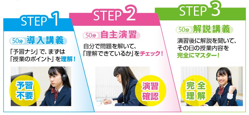 Step1導入講義/予習不要 Step2自主演習/演習確認 Step3解説講義/完全理解