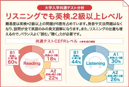大学入試共通テスト分析 リスニングでも英検2級以上レベル