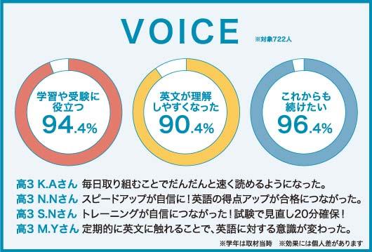 学習や受験に役立つ94.4% 英文が理解しやすくなった90.4% これからも続けたい96.4%